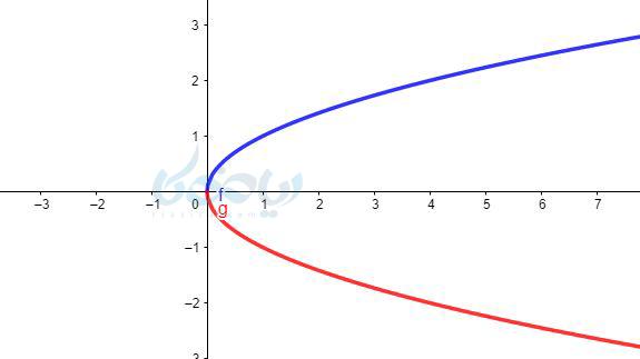 رسم نمودار رادیکالی و قرینه آن
