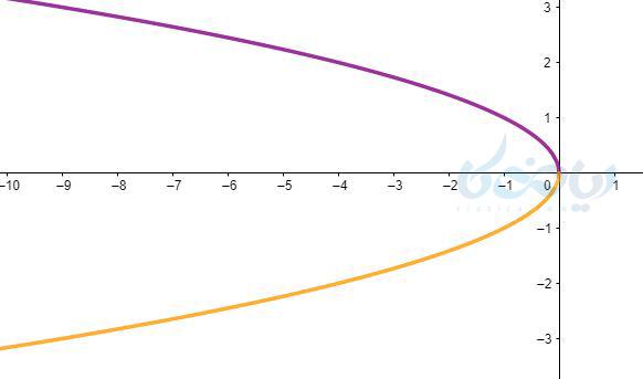 رسم نمودار و قرینه آن
