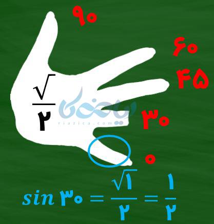 برای محاسبه \(\Large sin 30 \)تعداد انگشتان زیر اون درجه را میشماریم و زیر رادیکال قرار میدهیم.