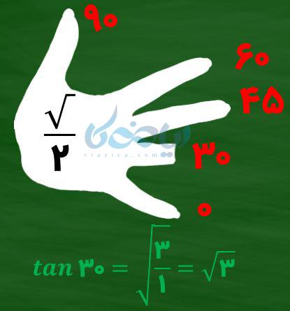 برای محاسبه \(\Large tan 30 \)یک رادیکال که زیر آن یک کسر باشد را در نظر میگیریم و تعداد انگشتان بالای ۳۰ درجه به تعداد انگشتان زیر ۳۰ درجه تقسیم میکنیم.