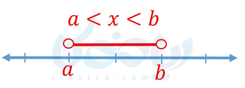 نمایش نابرابری روی محور- نابرابری و نامعادله ریاضی نهم