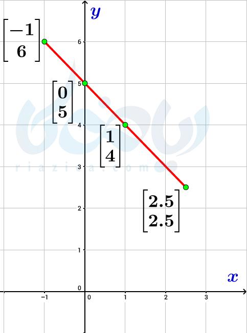 پاسخ معادلات دو متغیره