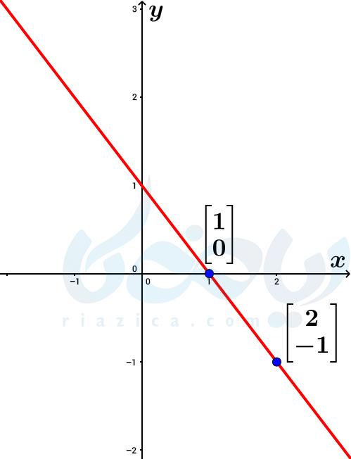 مثال از رسم خط