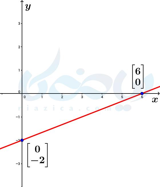 مثال از درسنامۀ معادله خط ریاضی نهم