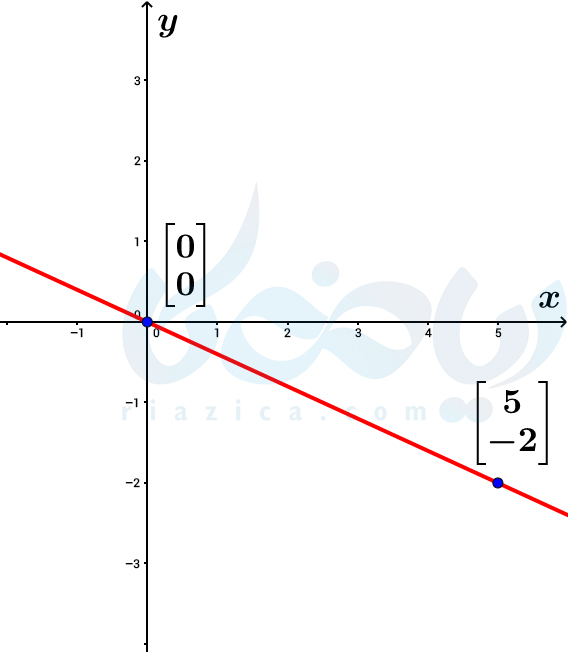 مثال از خط گذرنده از مبدأ