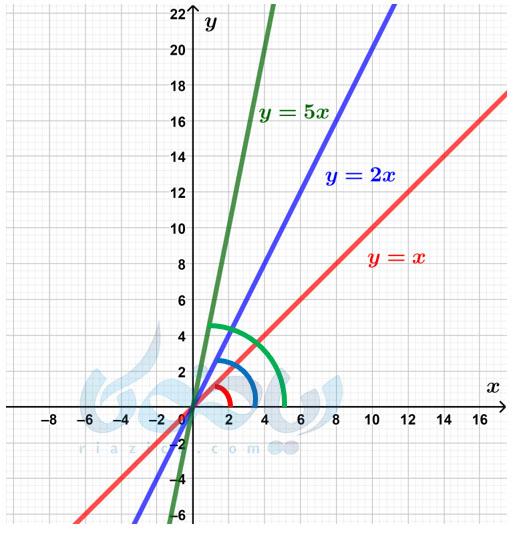 ارتباط شیب با زاویه- شیب خط و عرض از مبدا ریاضی نهم