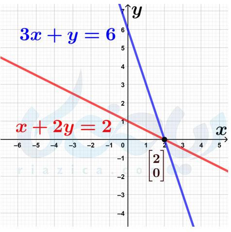 حل دستگاه معادلات معادلات خطی با رسم نمودار- دستگاه معادلات خطی نهم