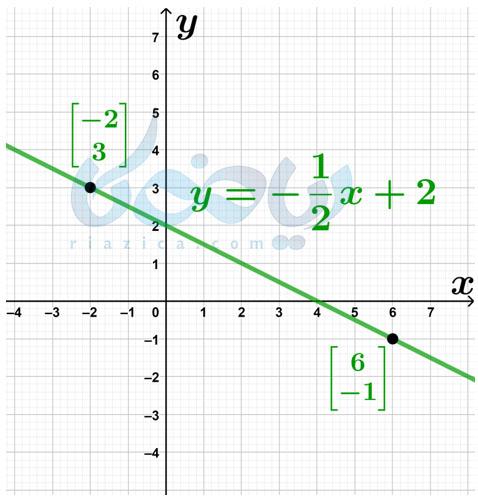 پیدا کردن معادله خط عبوری از دو نقطه