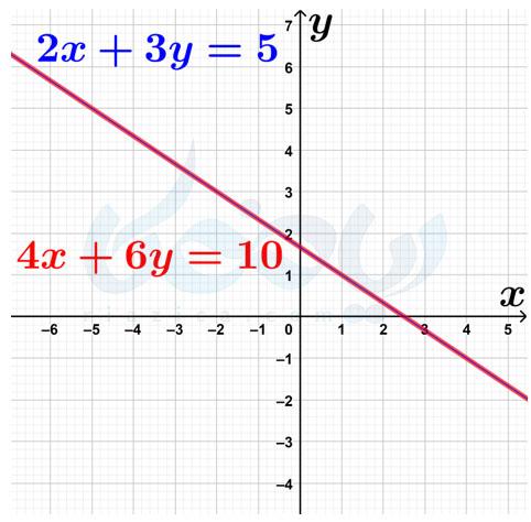 انطباق دو نمودار بر روی هم- بیشمار جواب برای دستگاه معادلات