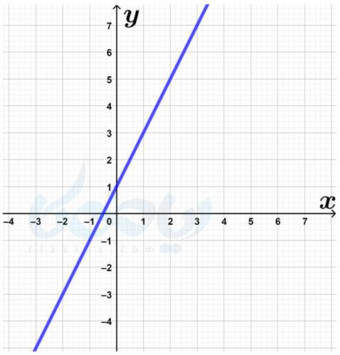 یافتن معادله خط موجود در شکل- شیب خط و عرض از مبدا ریاضی نهم