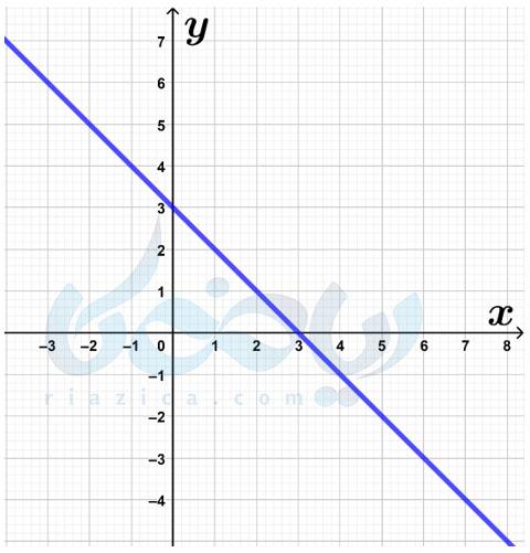 مثال از یافتن عرض تز مبدا- شیب خط و عرض از مبدا ریاضی نهم