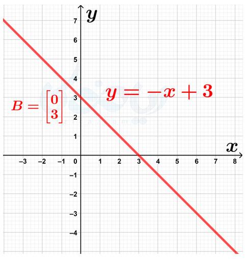 معادلهٔ خط موازی با خط مفروض