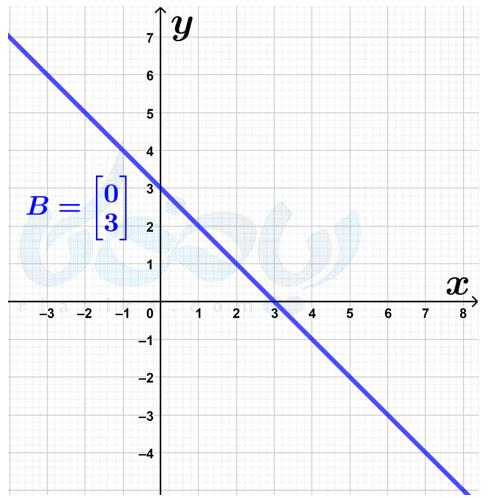 محل برخورد خط با محور عرضها
