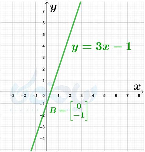 یافتن معادله خط- شیب خط و عرض از مبدا ریاضی نهم