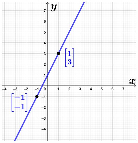 پیدا کردن مختصات دو نقطه
