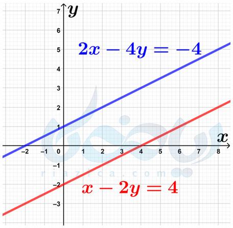 خطوط موازی و بی پاسخ بودن دستگاه- دستگاه معادلات خطی نهم