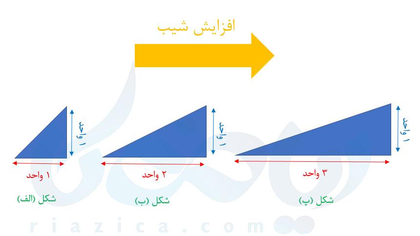 مفهوم شیب خط- درسنامهٔ شیب خط و عرض از مبدا ریاضی نهم