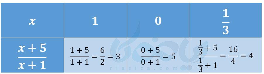 مقدار عددی عبارات جبری