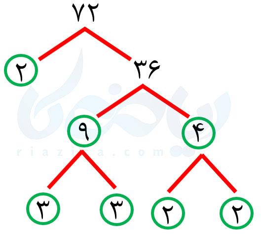 تجزیهٔ عدد 72- تعریف توان ریاضی هفتم