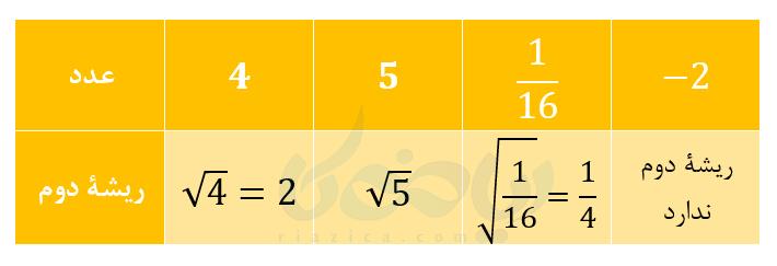 جذر و ریشه ریاضی هفتم
