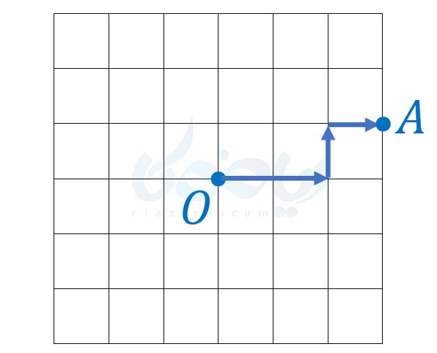 پاره خط جهت دار ریاضی هفتم