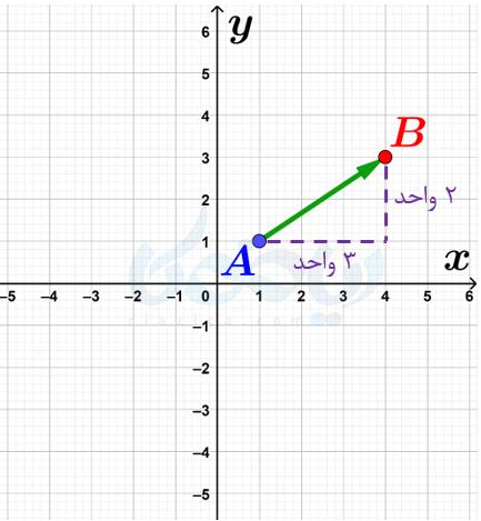 مختصات ریاضی هفتم