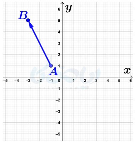 یافتن قرینهٔ یک بردار نسبت به محور عرضها