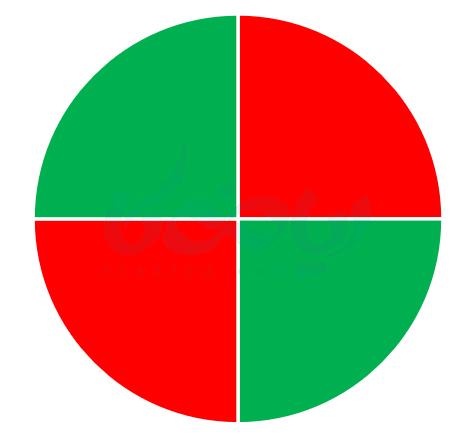 احتمال یا اندازه گیری شانس ریاضی هفتم - احتمال و تجریه ریاضی هفتم