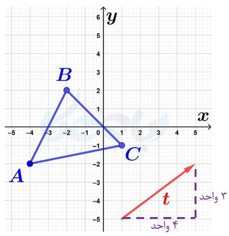 انتقال یک مثلث به وسیلهٔ بردار