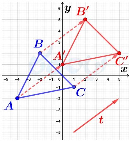 مثال از انتقال یک شکل