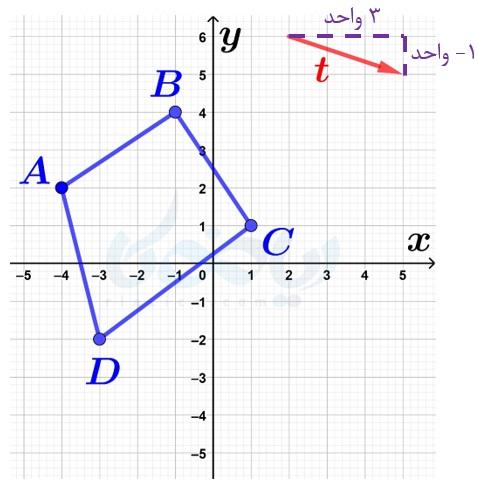 بردار انتقال ریاضی هفتم