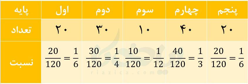 نمودارها و تفسیر نتیجه ها ریاضی هفتم